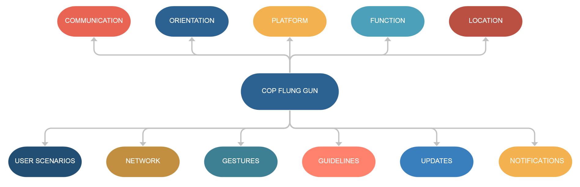 COP FLUNG GUN