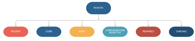 RCRCRC
