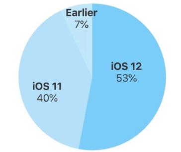 iOS 12 statistic