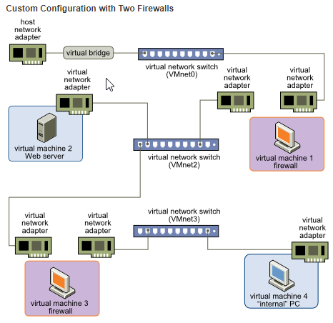 custom configuration with two firewalls