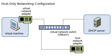 host-only network configuration