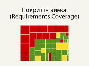 Покриття вимог (Requirements Coverage)