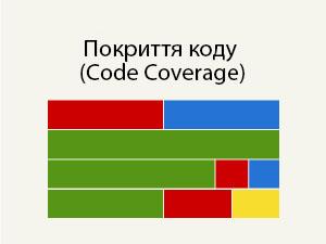Покриття коду (Code Coverage)