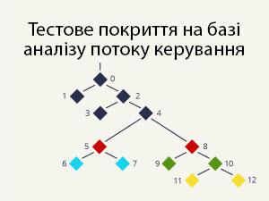 Тестове покриття на базі аналізу потоку керування