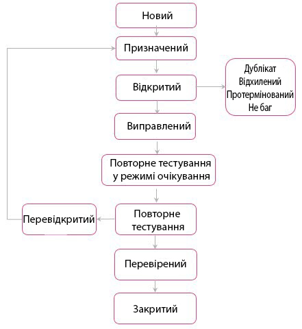 Життєвий цикл бага