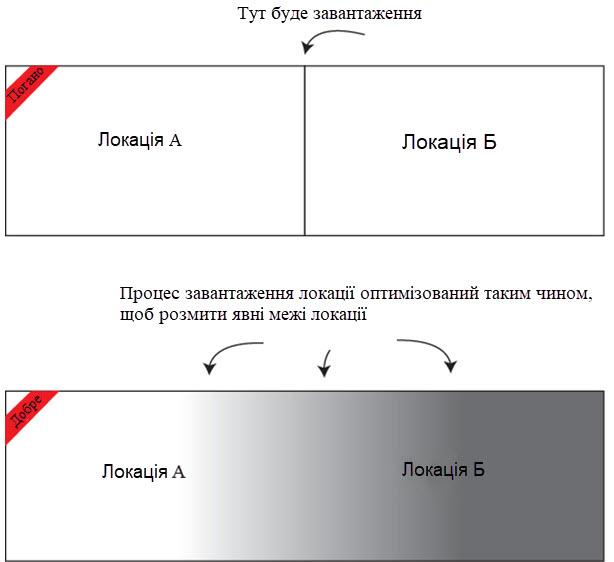 Розділення на локації